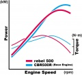 2017-honda-rebel-500 power-curve.jpg